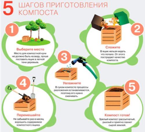 prigotovlenie komposta